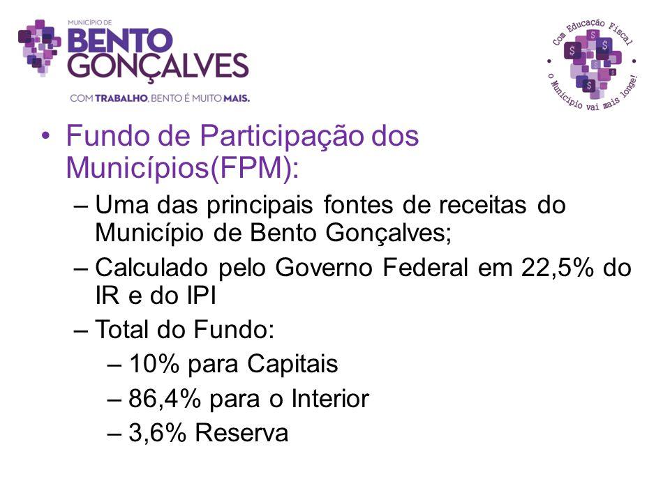 Fundo de Participação dos Municípios(FPM):
