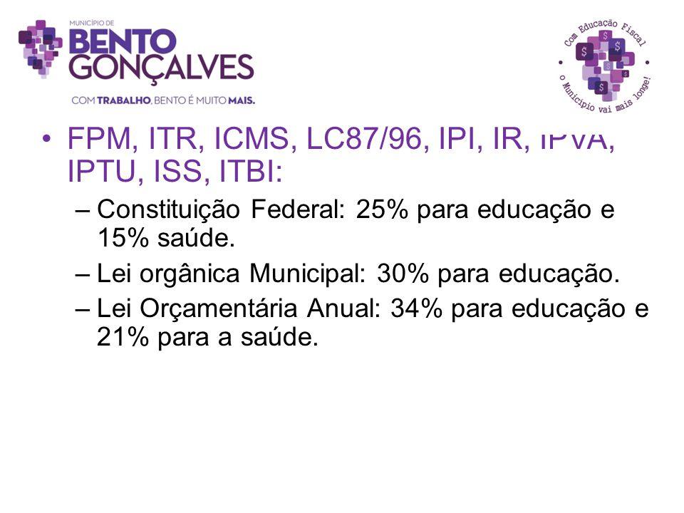 FPM, ITR, ICMS, LC87/96, IPI, IR, IPVA, IPTU, ISS, ITBI: