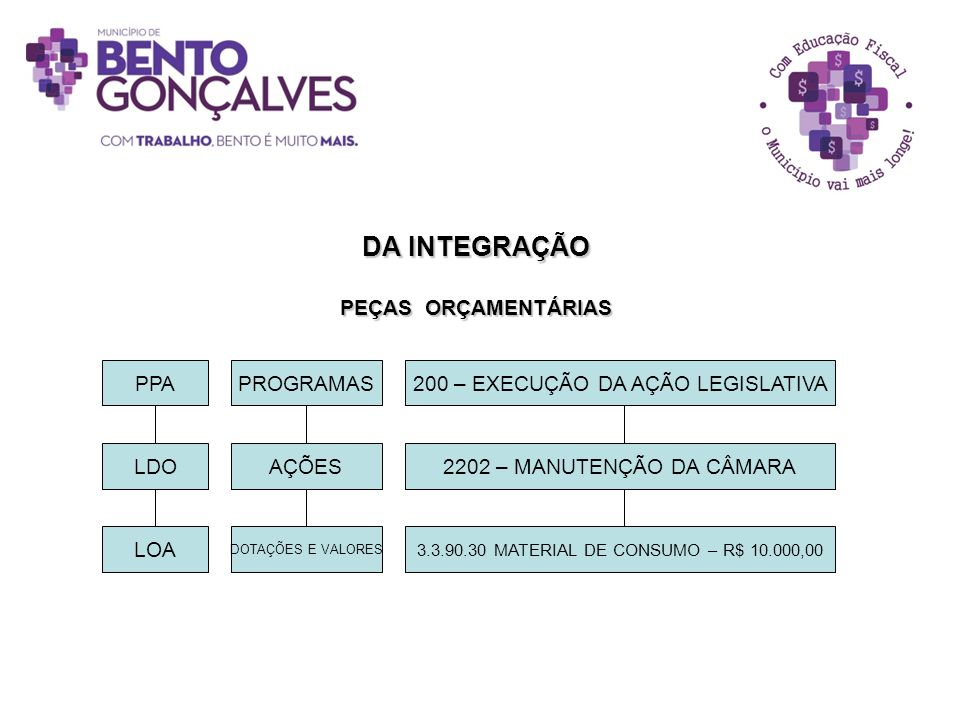 DA INTEGRAÇÃO PEÇAS ORÇAMENTÁRIAS PPA PROGRAMAS AÇÕES LDO LOA