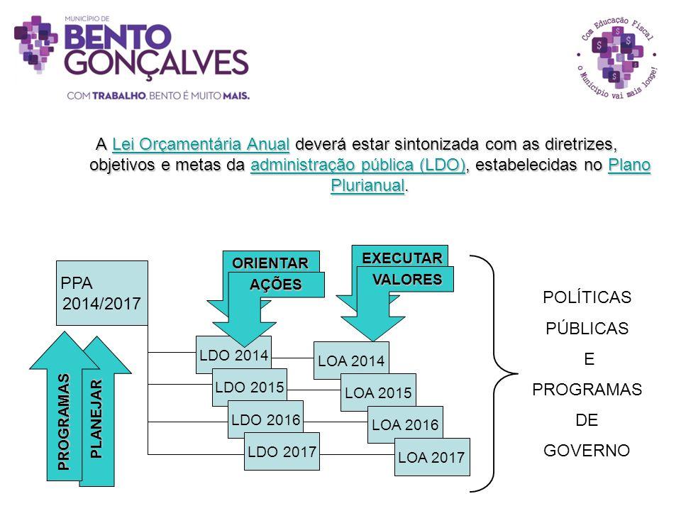 A Lei Orçamentária Anual deverá estar sintonizada com as diretrizes, objetivos e metas da administração pública (LDO), estabelecidas no Plano Plurianual.