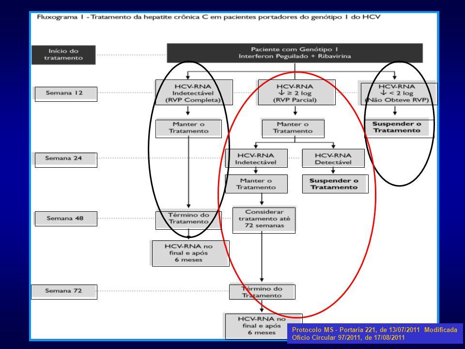 Protocolo MS - Portaria 221, de 13/07/2011 Modificada Ofício Circular 97/2011, de 17/08/2011