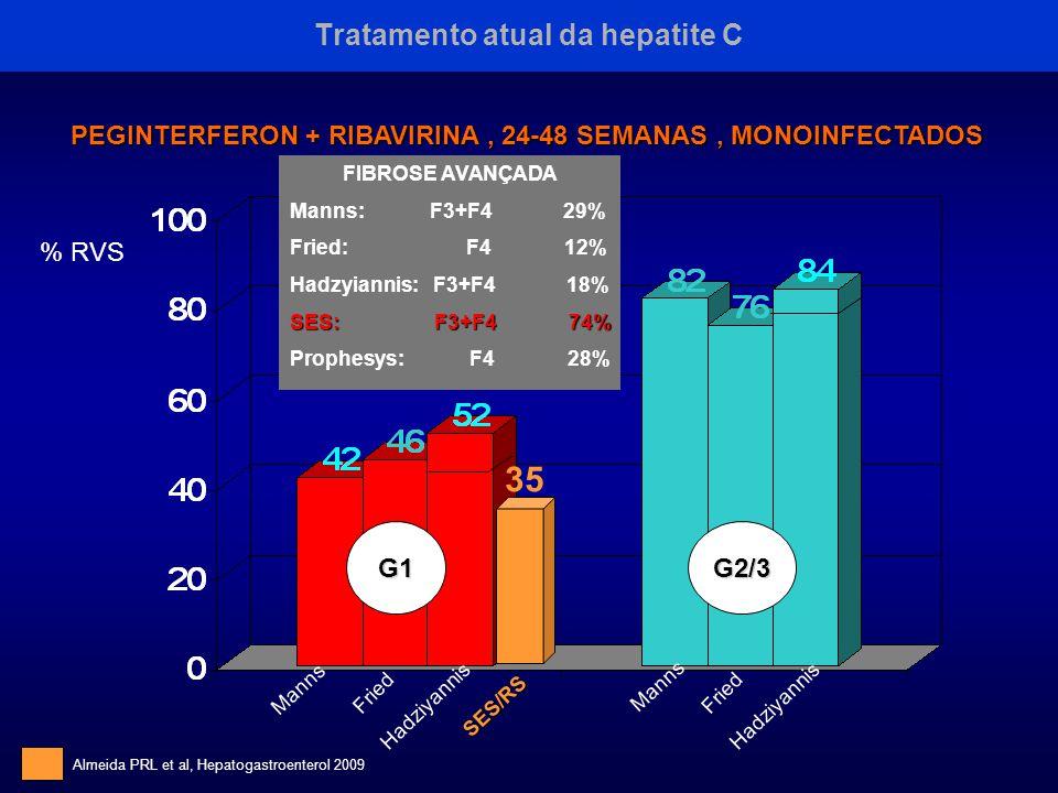 Tratamento atual da hepatite C