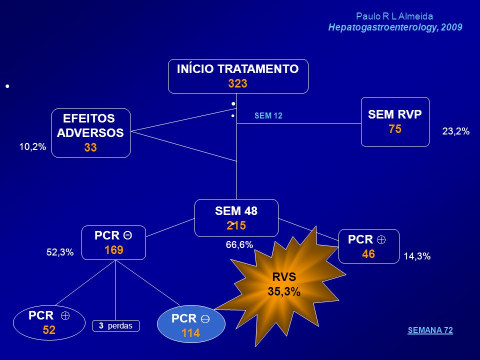 Hepatogastroenterology, 2009