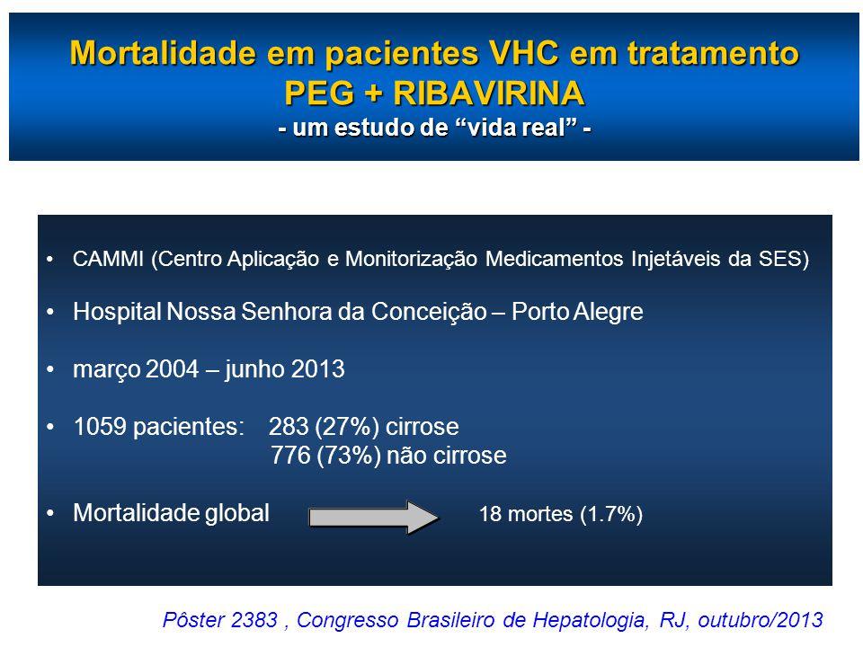 Mortalidade em pacientes VHC em tratamento PEG + RIBAVIRINA - um estudo de vida real -