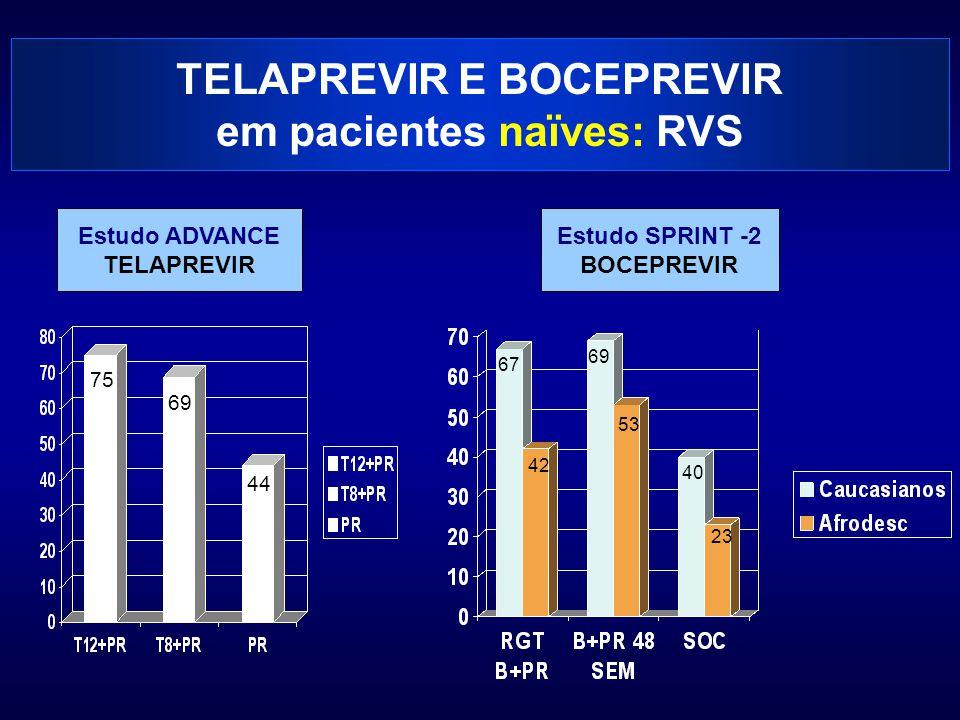 TELAPREVIR E BOCEPREVIR em pacientes naïves: RVS