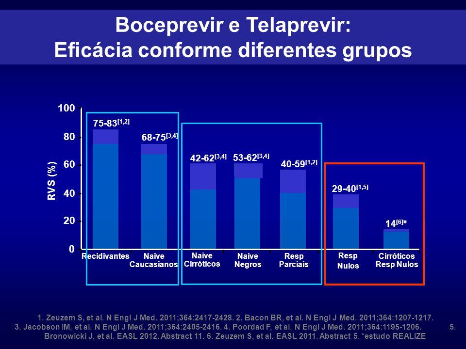 Boceprevir e Telaprevir: Eficácia conforme diferentes grupos