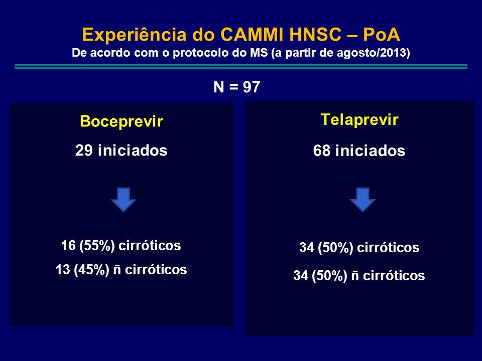 Experiência do CAMMI HNSC – PoA De acordo com o protocolo do MS (a partir de agosto/2013)