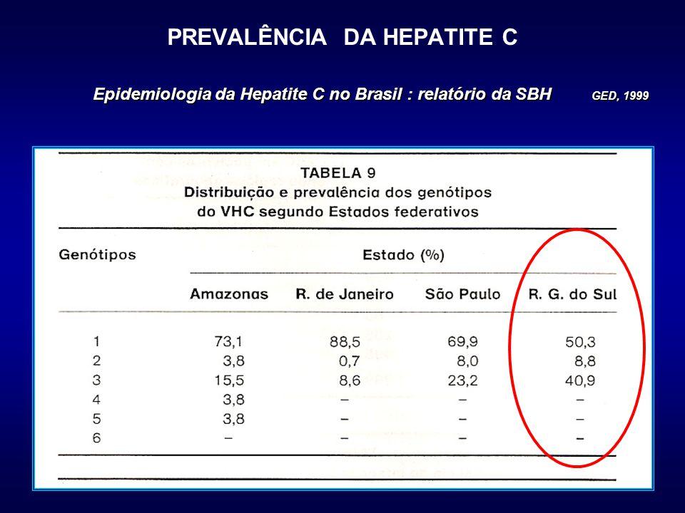 PREVALÊNCIA DA HEPATITE C Epidemiologia da Hepatite C no Brasil : relatório da SBH GED, 1999
