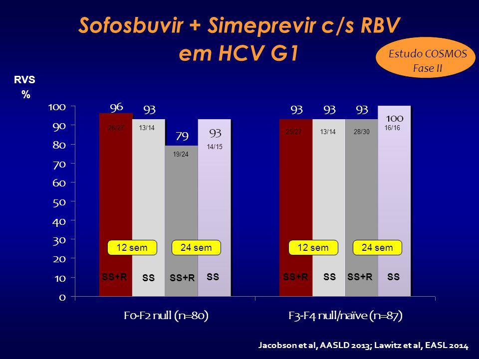 Sofosbuvir + Simeprevir c/s RBV