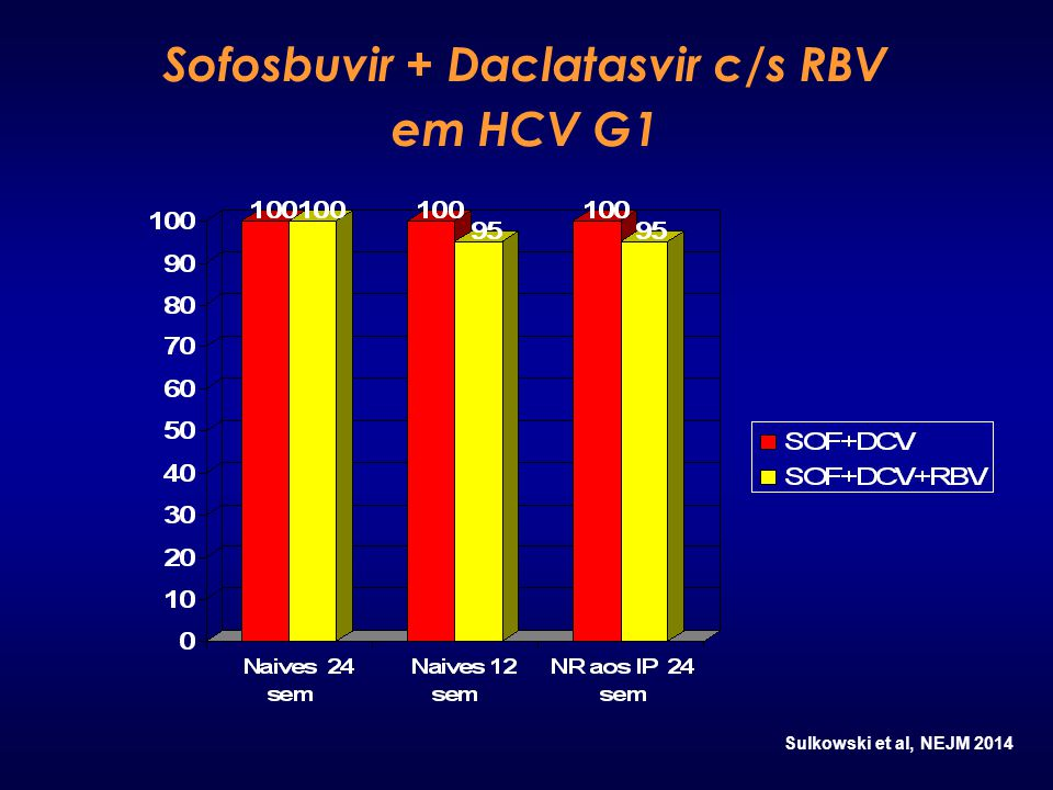 Sofosbuvir + Daclatasvir c/s RBV em HCV G1