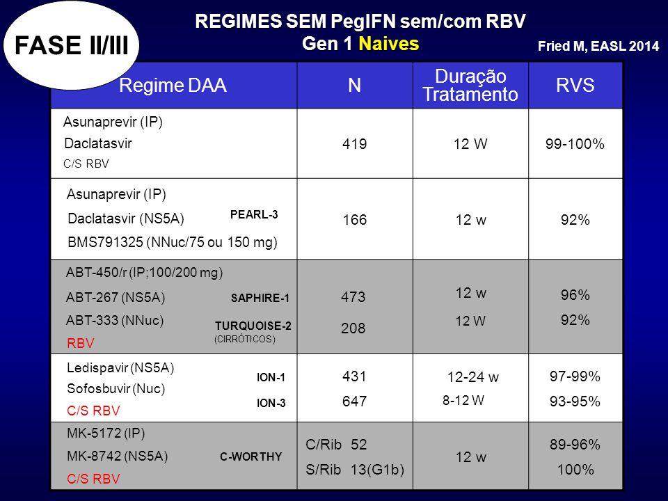 REGIMES SEM PegIFN sem/com RBV Gen 1 Naives