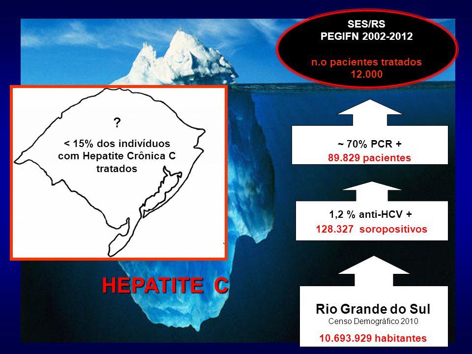 < 15% dos indivíduos com Hepatite Crônica C tratados