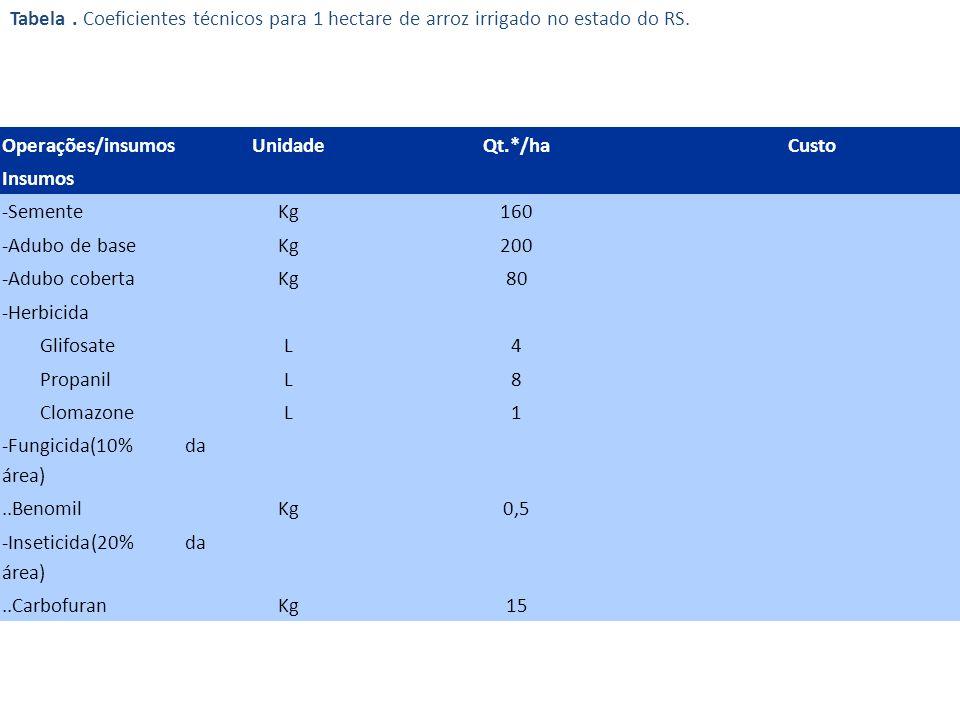Tabela . Coeficientes técnicos para 1 hectare de arroz irrigado no estado do RS.
