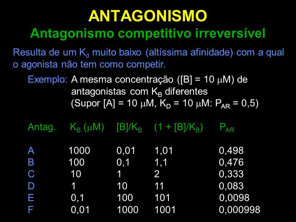 ANTAGONISMO Antagonismo competitivo irreversível