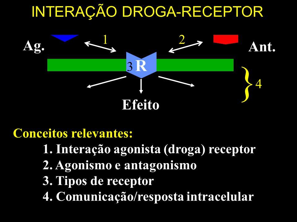 INTERAÇÃO DROGA-RECEPTOR
