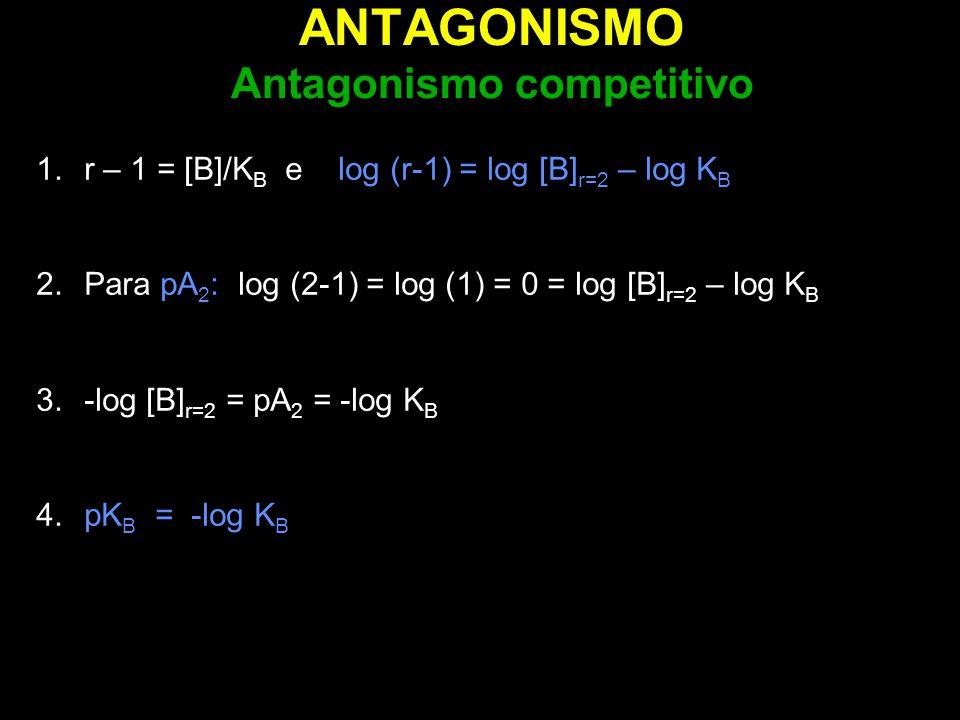 ANTAGONISMO Antagonismo competitivo