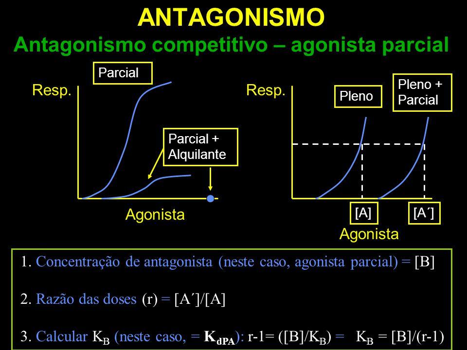 ANTAGONISMO Antagonismo competitivo – agonista parcial