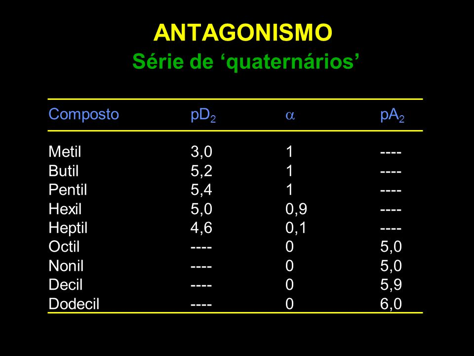 ANTAGONISMO Série de 'quaternários' Composto pD2 a pA2
