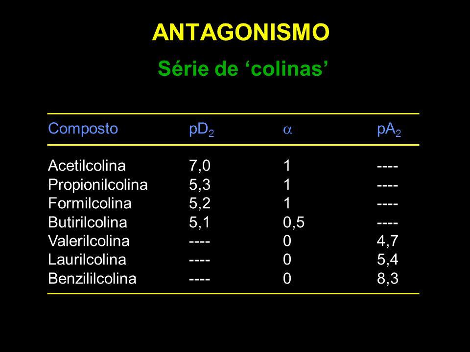 ANTAGONISMO Série de 'colinas' Composto pD2 a pA2