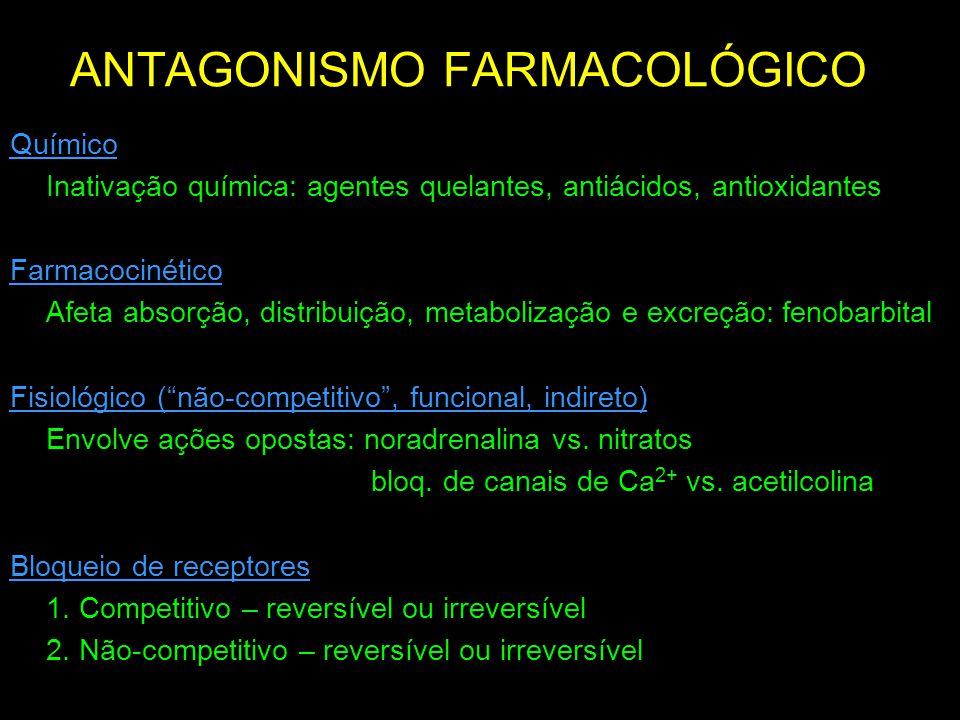 ANTAGONISMO FARMACOLÓGICO