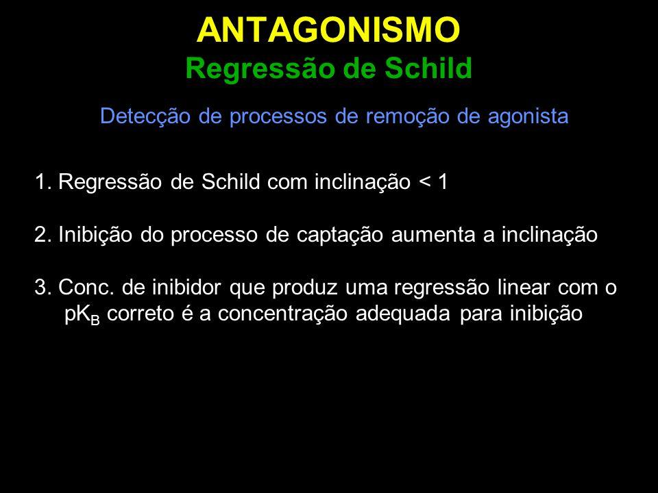 ANTAGONISMO Regressão de Schild