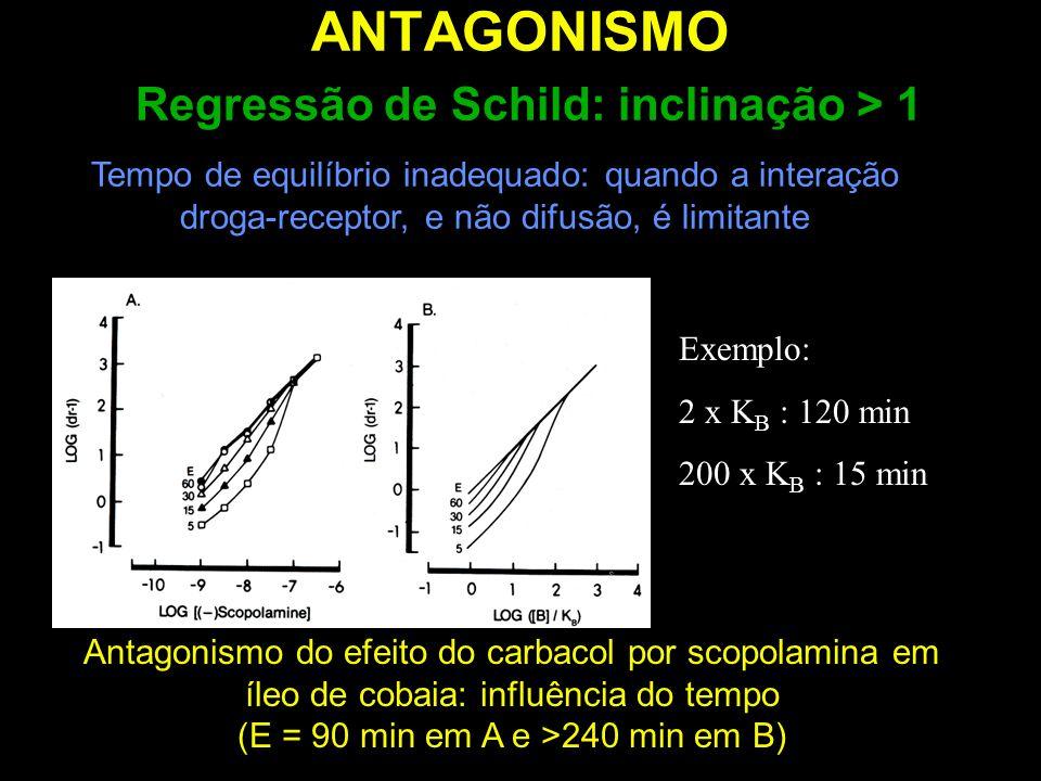 ANTAGONISMO Regressão de Schild: inclinação > 1