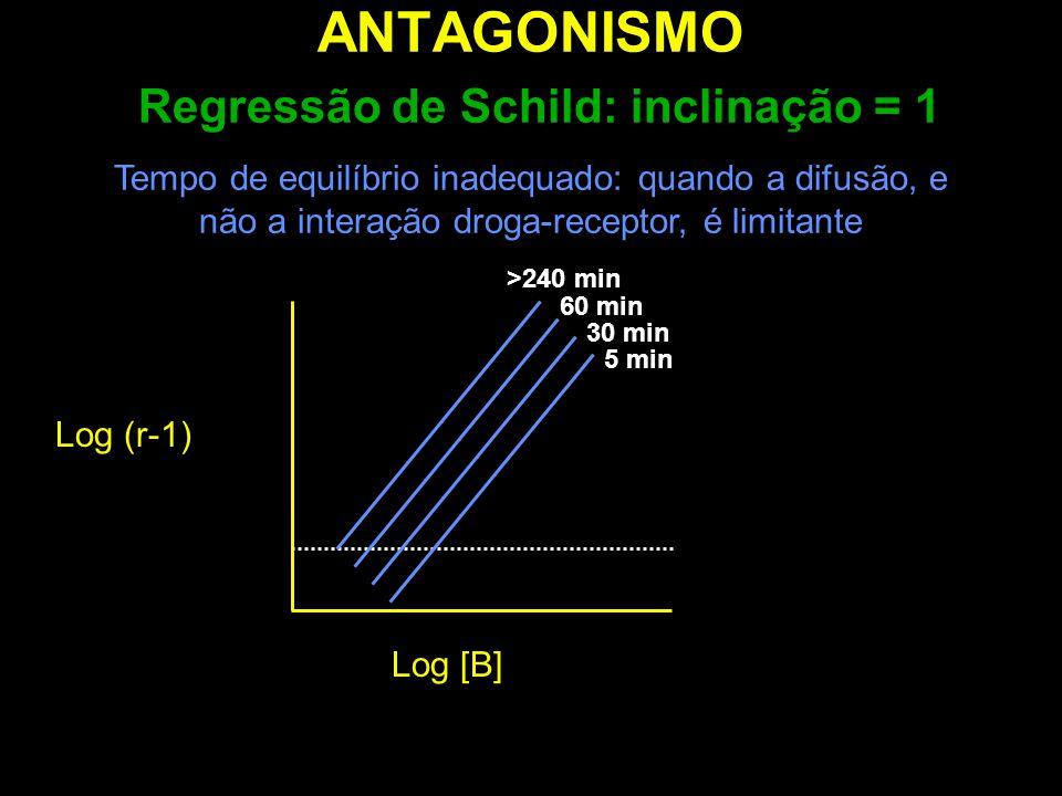 ANTAGONISMO Regressão de Schild: inclinação = 1