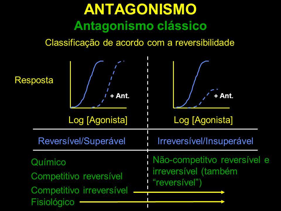 ANTAGONISMO Antagonismo clássico