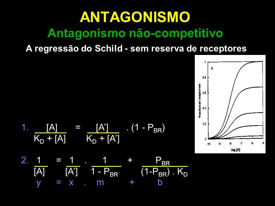 ANTAGONISMO Antagonismo não-competitivo