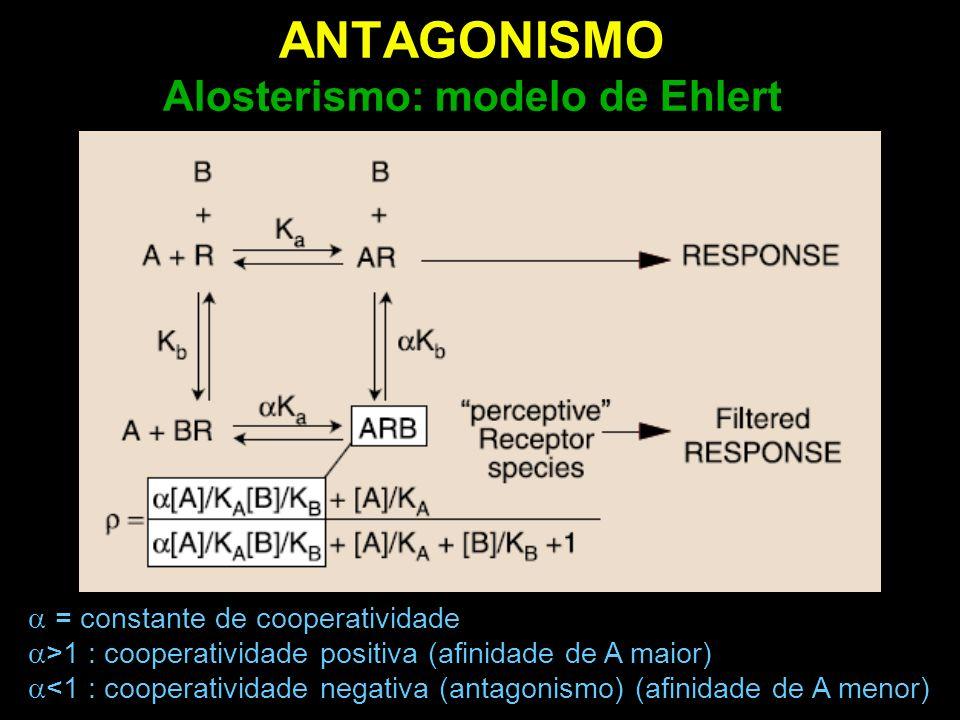 ANTAGONISMO Alosterismo: modelo de Ehlert