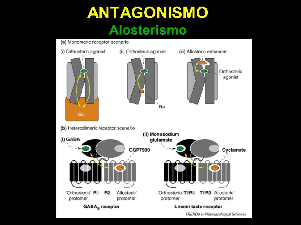 ANTAGONISMO Alosterismo