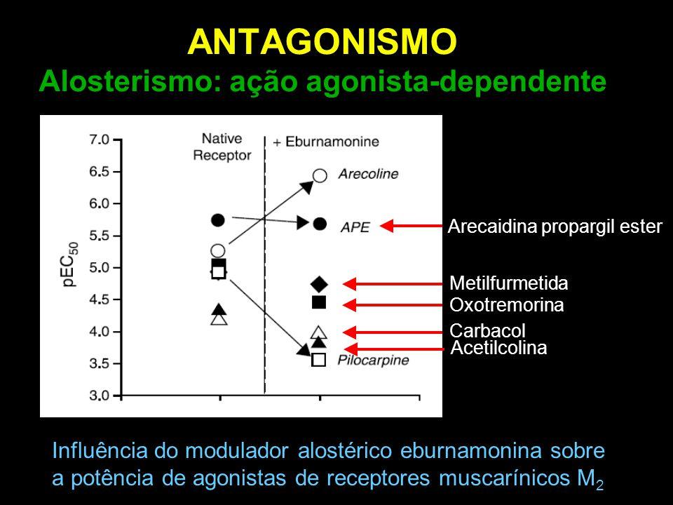 ANTAGONISMO Alosterismo: ação agonista-dependente