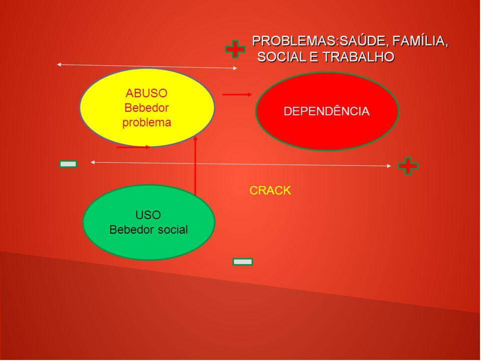 ABUSO Bebedor problema DEPENDÊNCIA CRACK USO Bebedor social 22 22