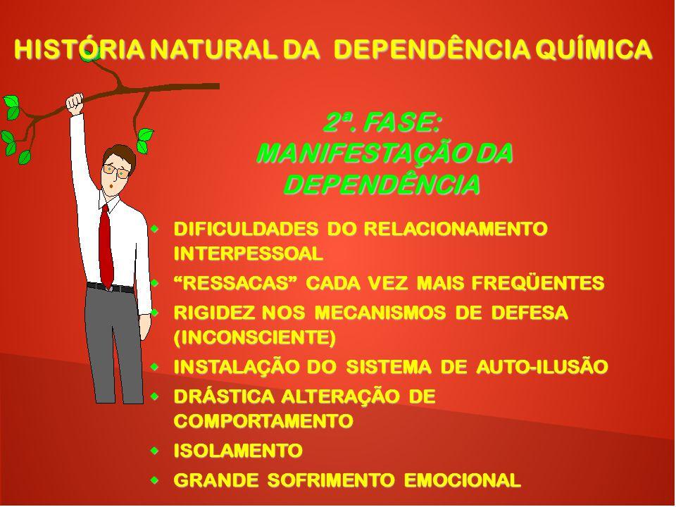 HISTÓRIA NATURAL DA DEPENDÊNCIA QUÍMICA MANIFESTAÇÃO DA DEPENDÊNCIA