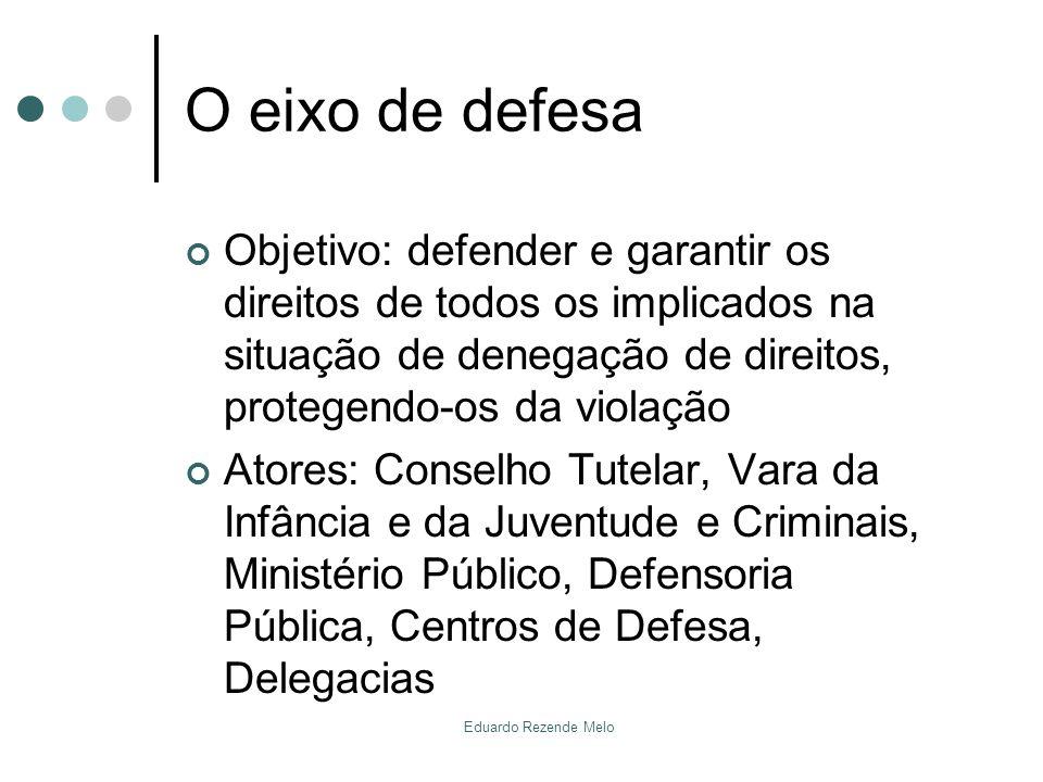 O eixo de defesa Objetivo: defender e garantir os direitos de todos os implicados na situação de denegação de direitos, protegendo-os da violação.