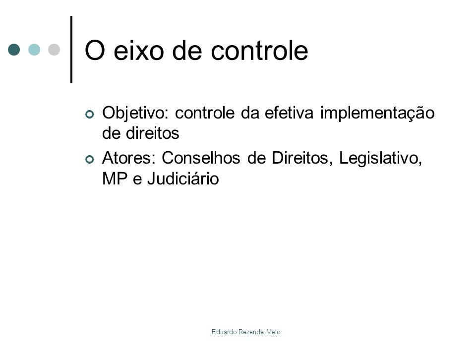 O eixo de controle Objetivo: controle da efetiva implementação de direitos. Atores: Conselhos de Direitos, Legislativo, MP e Judiciário.