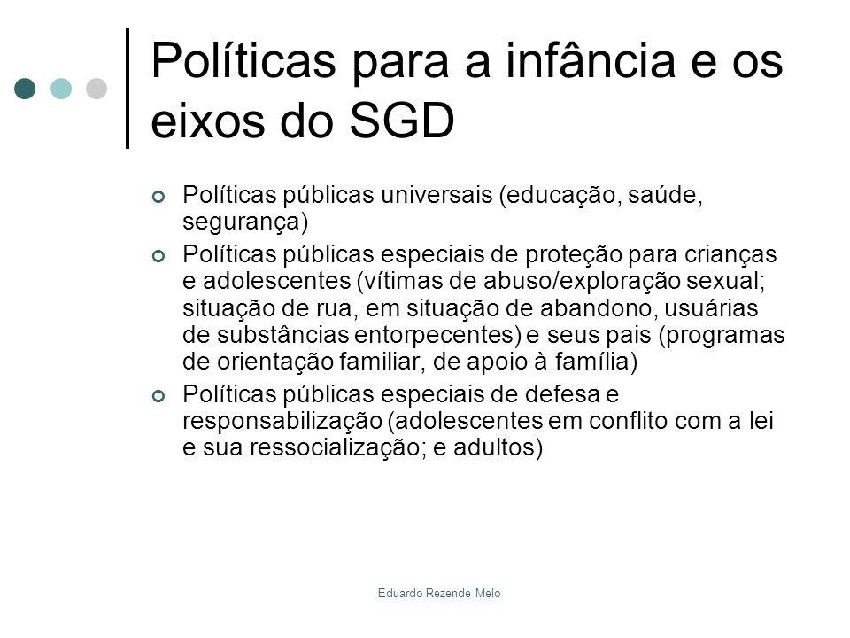 Políticas para a infância e os eixos do SGD