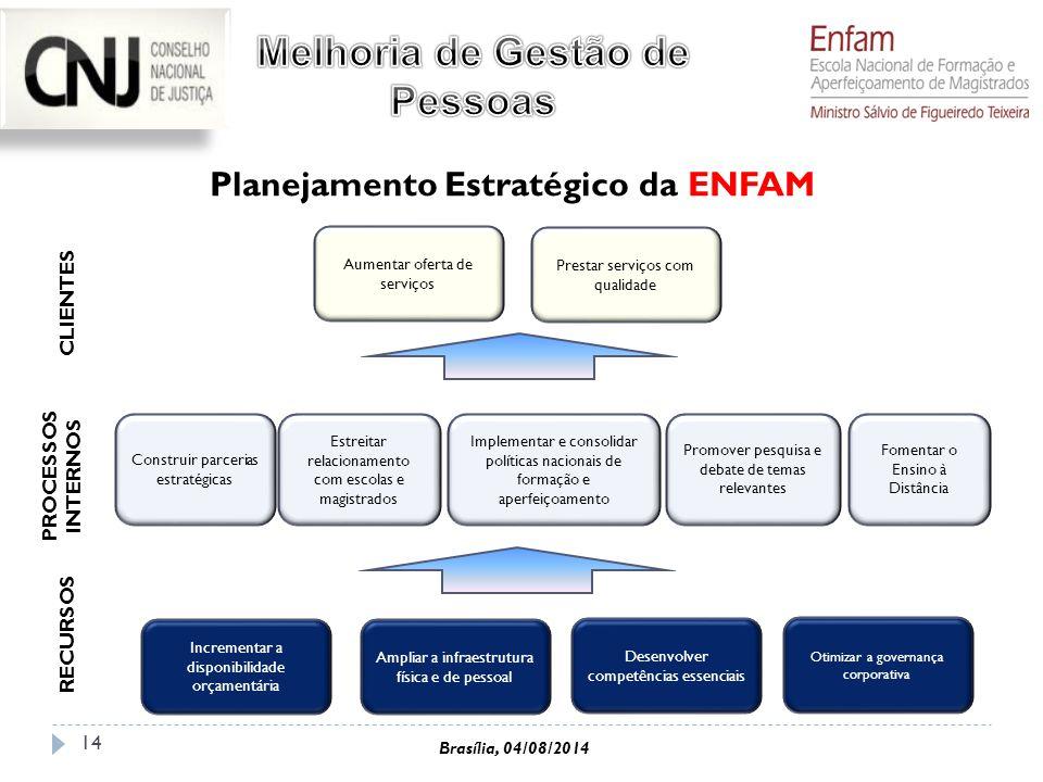 Melhoria de Gestão de Pessoas Planejamento Estratégico da ENFAM