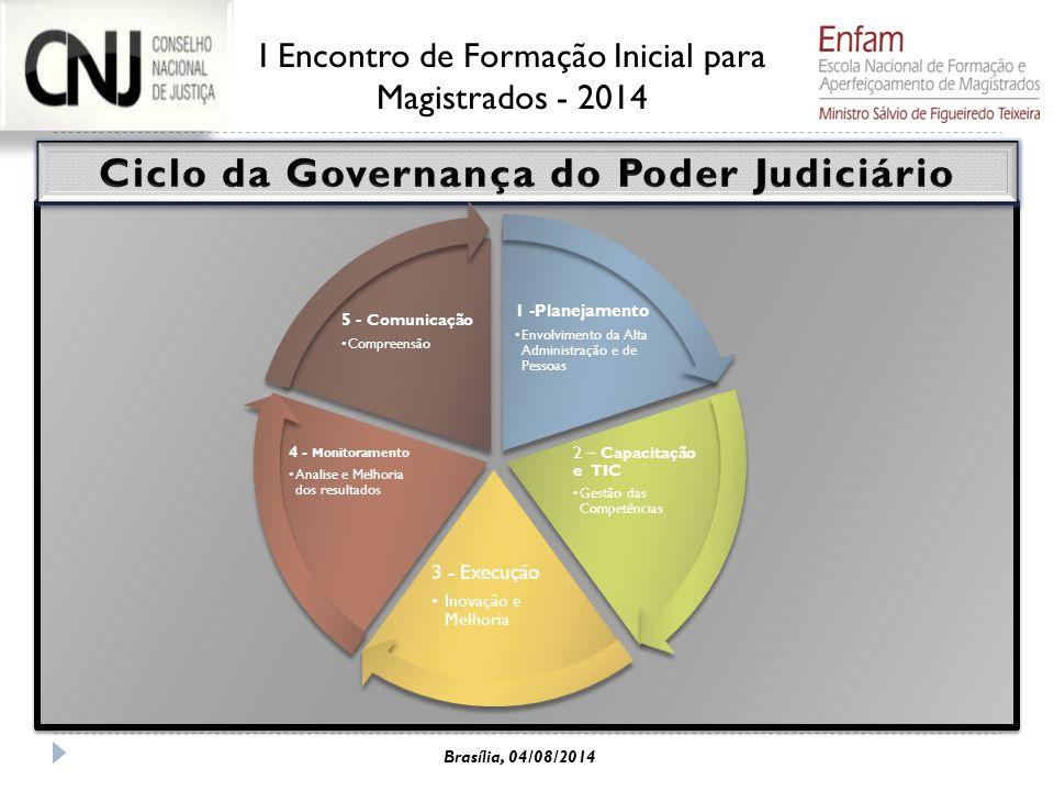 Ciclo da Governança do Poder Judiciário