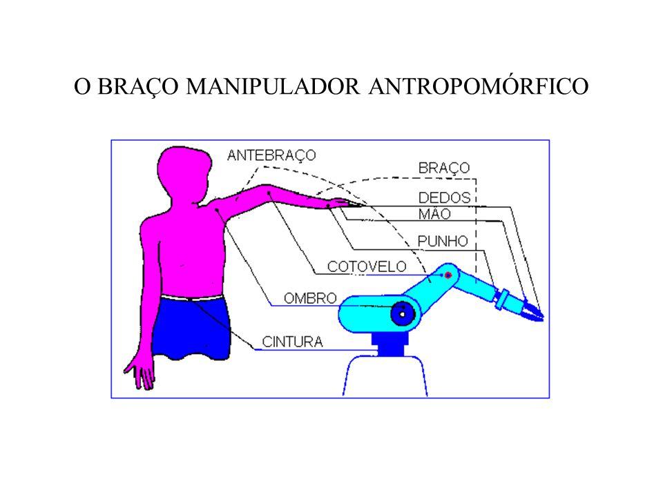 O BRAÇO MANIPULADOR ANTROPOMÓRFICO