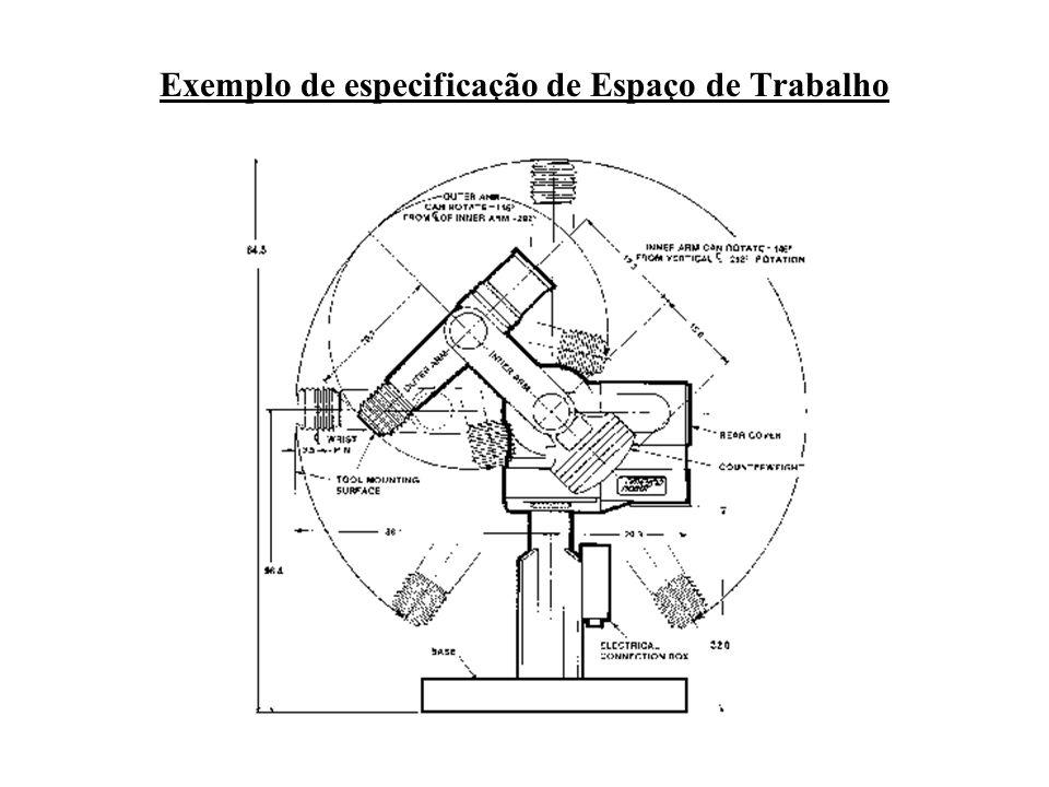 Exemplo de especificação de Espaço de Trabalho