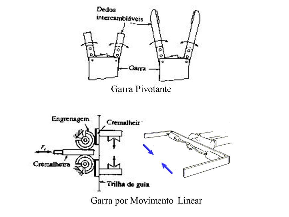 Garra Pivotante Garra por Movimento Linear