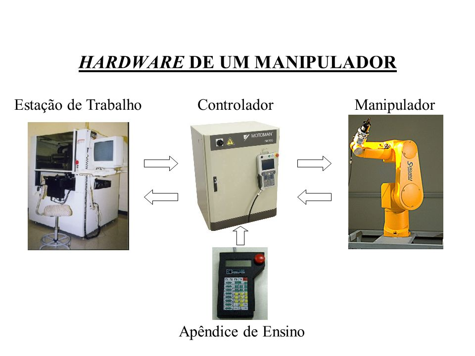 HARDWARE DE UM MANIPULADOR