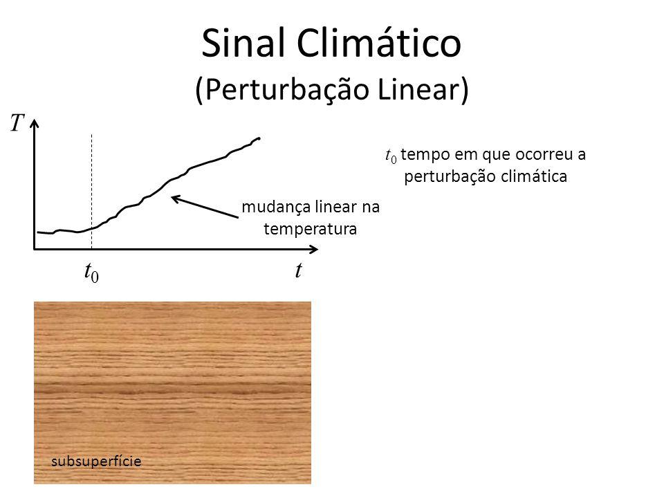 Sinal Climático (Perturbação Linear)