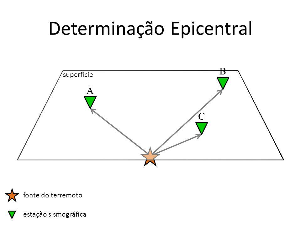Determinação Epicentral