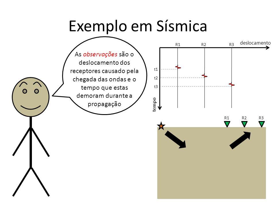 Exemplo em Sísmica tempo. deslocamento. R1. R2. R3. t1. t2. t3.