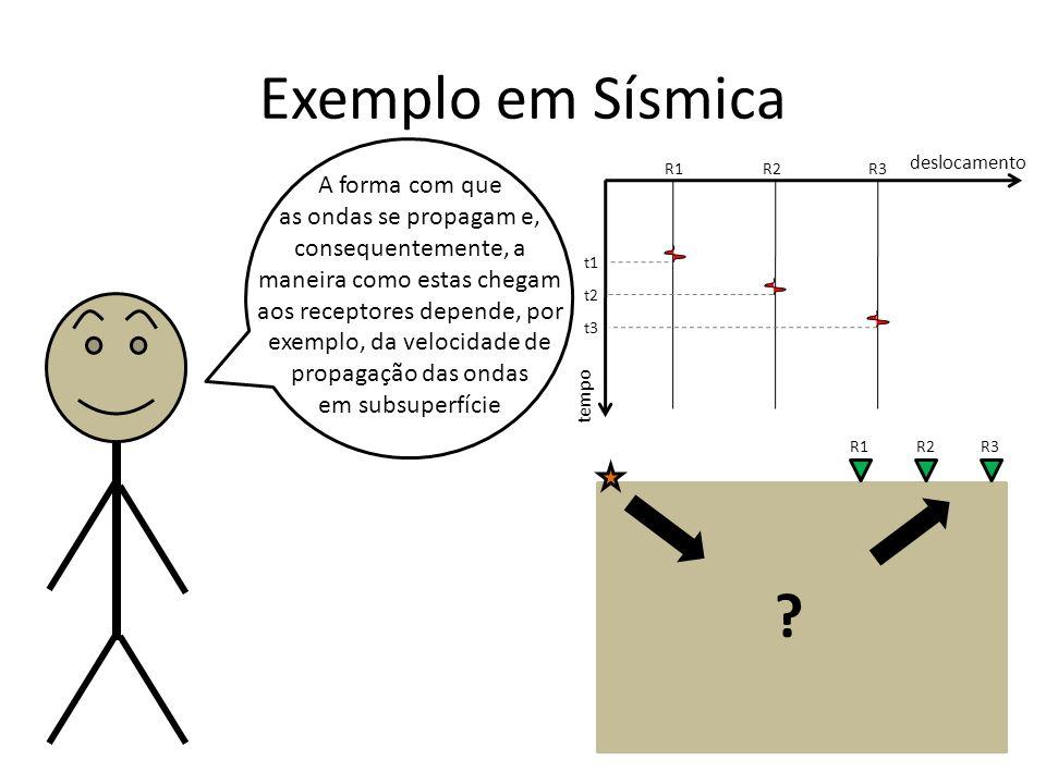 Exemplo em Sísmica A forma com que