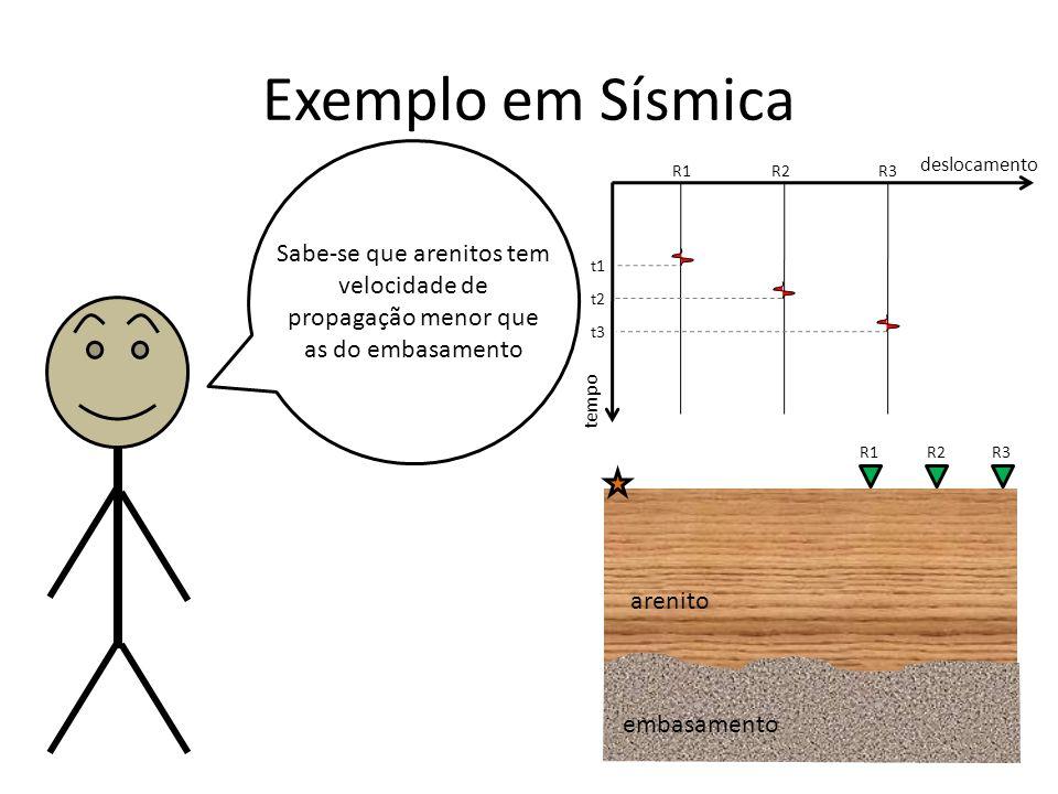 Exemplo em Sísmica tempo. deslocamento. R1. R2. R3. t1. t2. t3. Sabe-se que arenitos tem velocidade de propagação menor que as do embasamento.