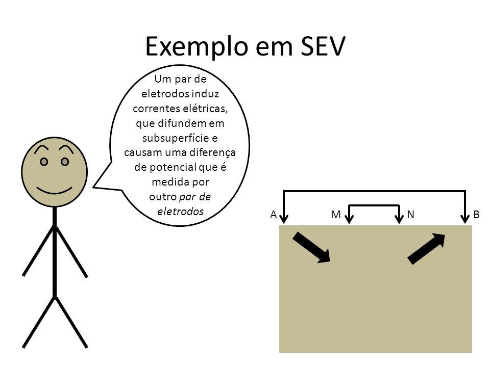 Exemplo em SEV Um par de. eletrodos induz correntes elétricas, que difundem em subsuperfície e causam uma diferença de potencial que é medida por.