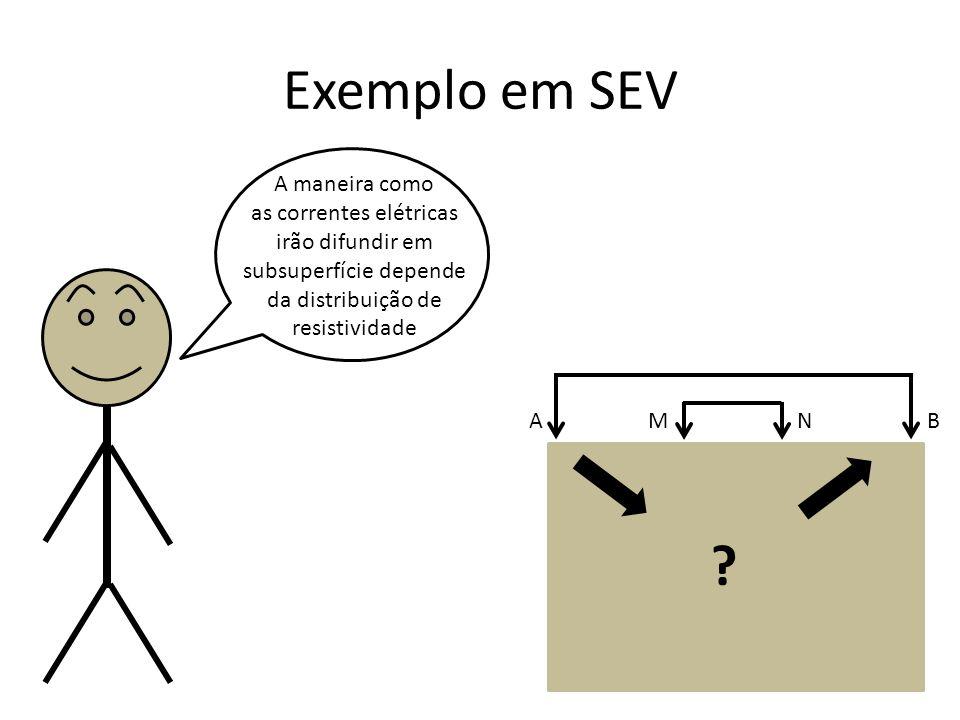 Exemplo em SEV A maneira como